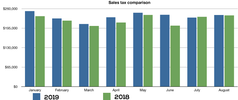 jan august sales taxes